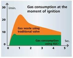 IGC technology